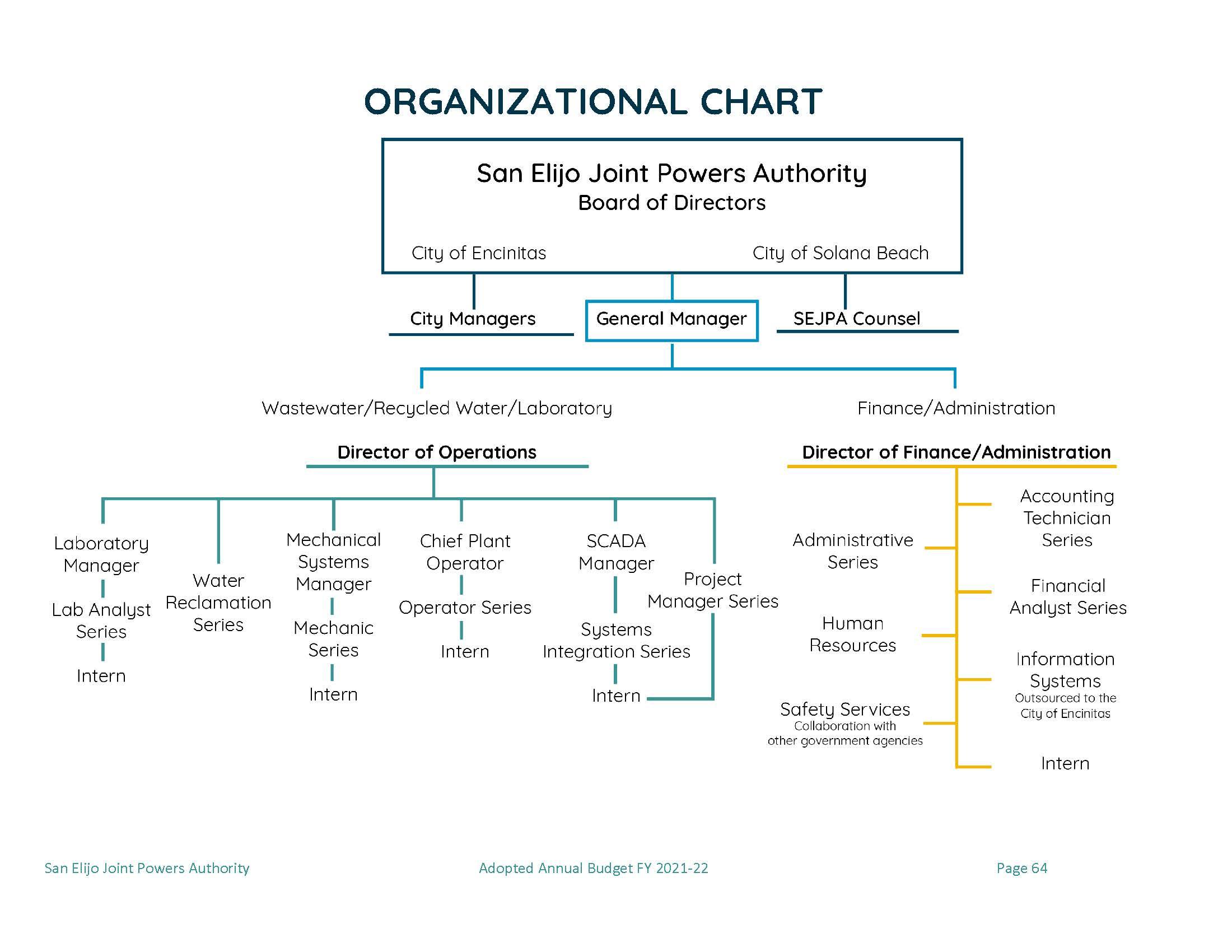SEJPA Organizational Chart 2020-2021